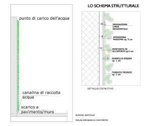 verde profilo schema 1 ITA
