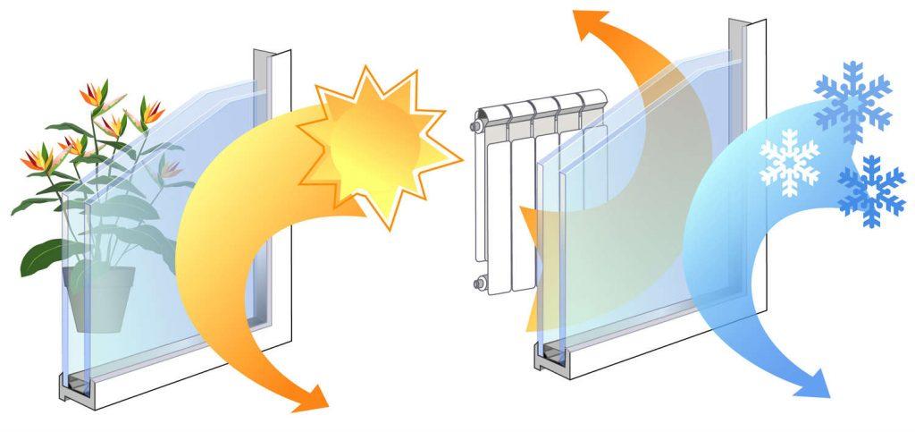 migliorare l'efficienza energetica